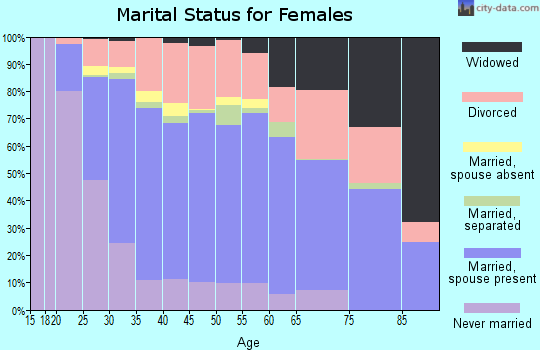 Zip code 87114 marital status for females