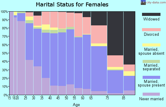 Zip code 87124 marital status for females