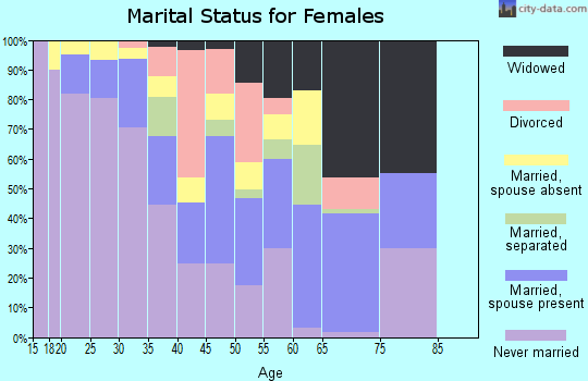 Zip code 87311 marital status for females