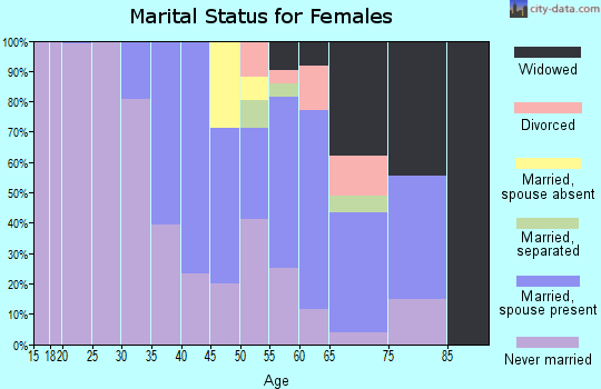 Zip code 87375 marital status for females
