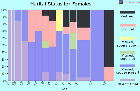Zip code 87557 marital status for females