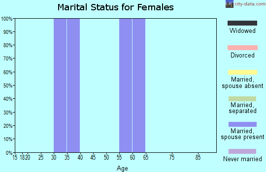 Zip code 87580 marital status for females