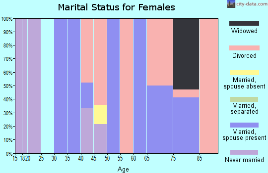 Zip code 87728 marital status for females