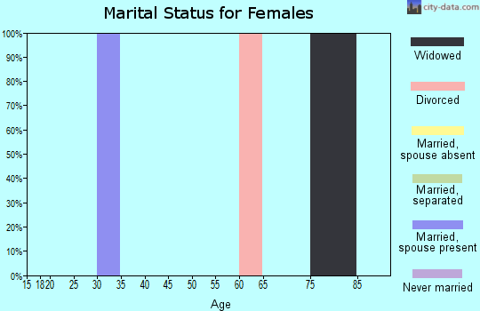 Zip code 87730 marital status for females