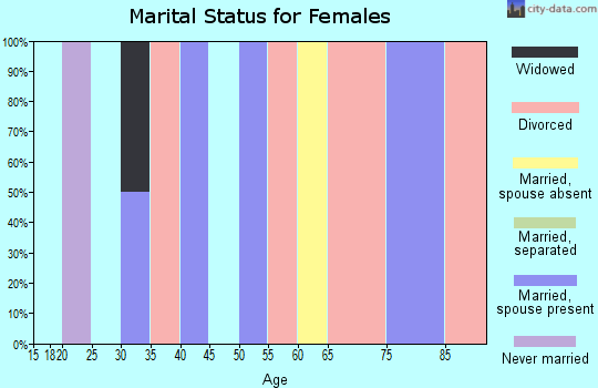 Zip code 87732 marital status for females