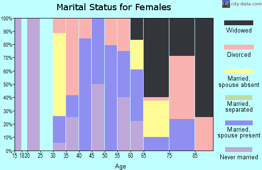 Zip code 87752 marital status for females