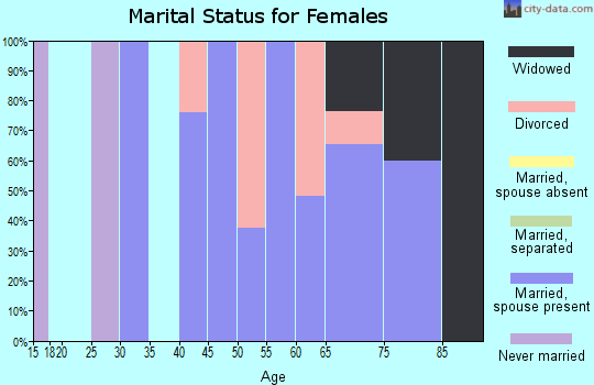 Zip code 87942 marital status for females