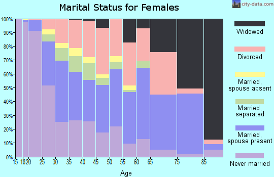 Zip code 88001 marital status for females