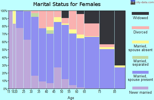 Zip code 88011 marital status for females