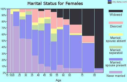 Zip code 88030 marital status for females