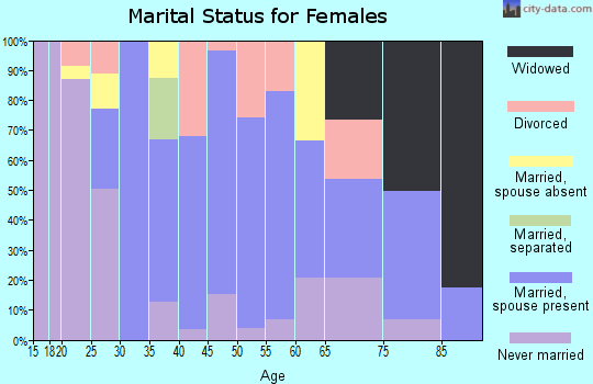 Zip code 88044 marital status for females