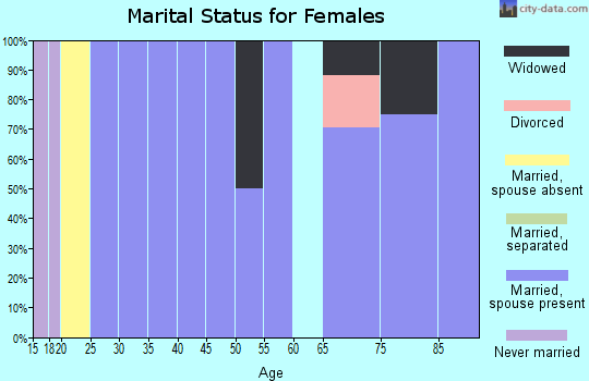 Zip code 88120 marital status for females