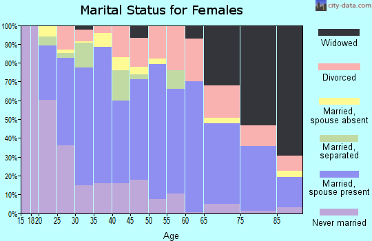 Zip code 88130 marital status for females