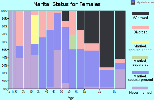 Zip code 88435 marital status for females