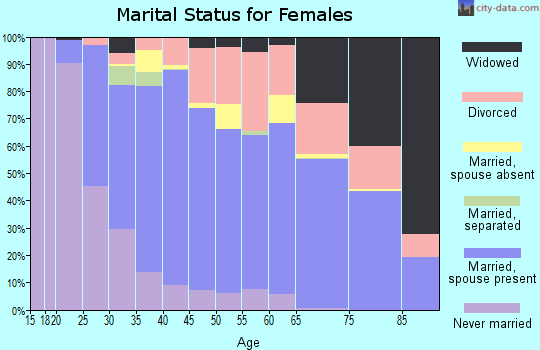 Zip code 89012 marital status for females