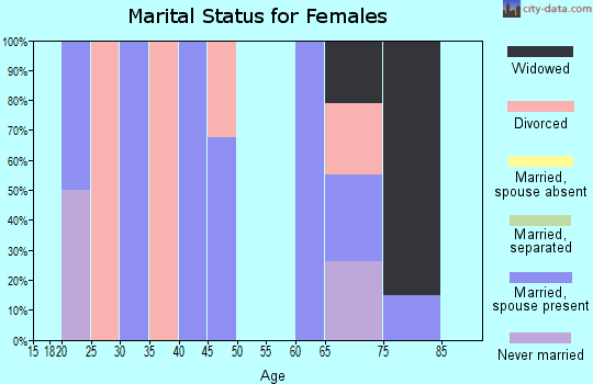 Zip code 89013 marital status for females