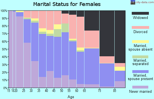 Zip code 89014 marital status for females