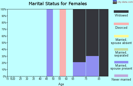 Zip code 89039 marital status for females