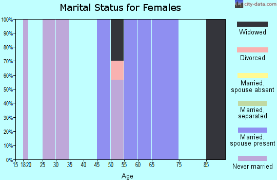 Zip code 89046 marital status for females