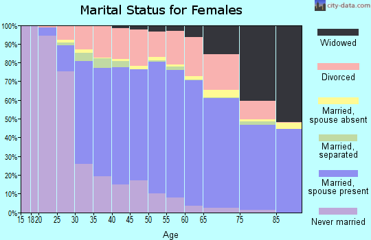 Zip code 89052 marital status for females