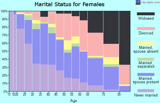 Zip code 89102 marital status for females