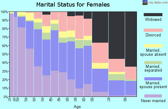Zip code 89104 marital status for females