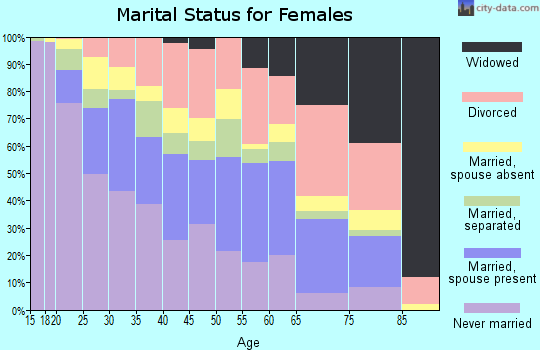 Zip code 89106 marital status for females