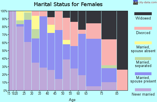 Zip code 89109 marital status for females