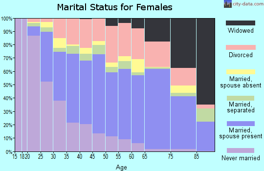 Zip code 89117 marital status for females