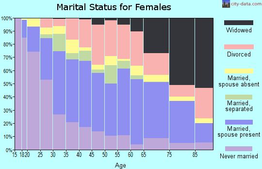 Zip code 89122 marital status for females