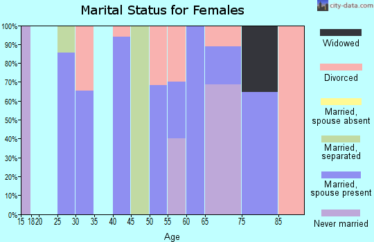 Zip code 89124 marital status for females
