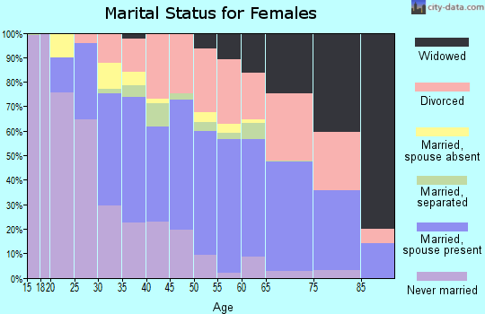 Zip code 89128 marital status for females