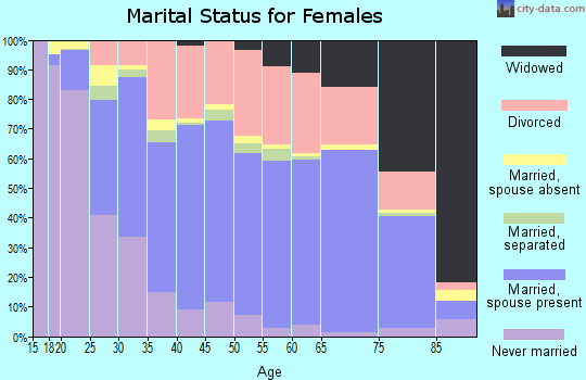 Zip code 89129 marital status for females