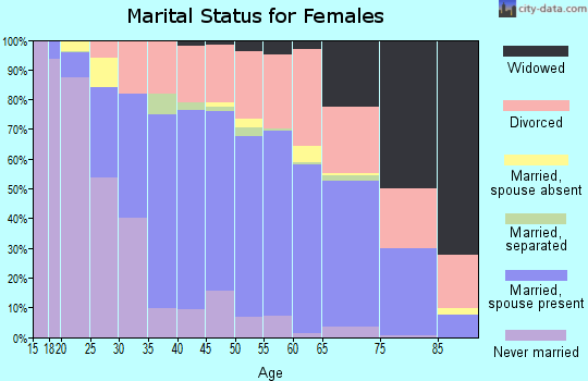 Zip code 89130 marital status for females