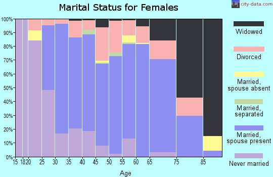 Zip code 89135 marital status for females