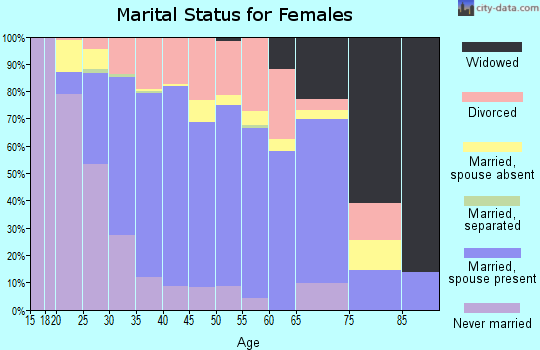 Zip code 89141 marital status for females