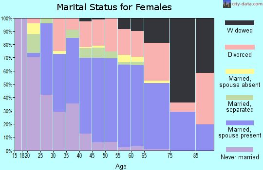 Zip code 89144 marital status for females
