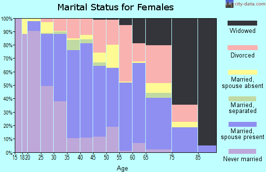 Zip code 89148 marital status for females