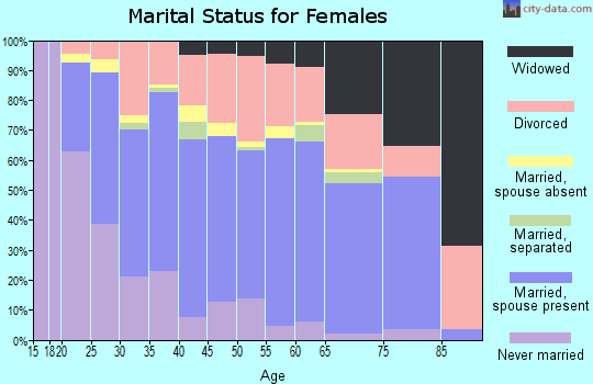 Zip code 89149 marital status for females