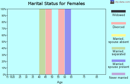 Zip code 89409 marital status for females