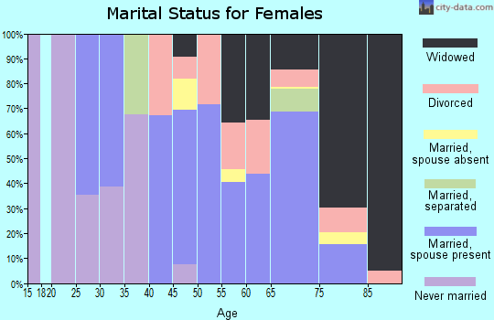 Zip code 89415 marital status for females