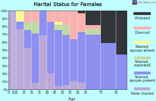 Zip code 89429 marital status for females