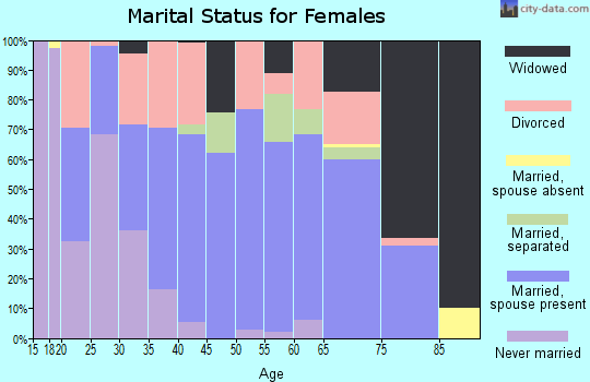 Zip code 89447 marital status for females