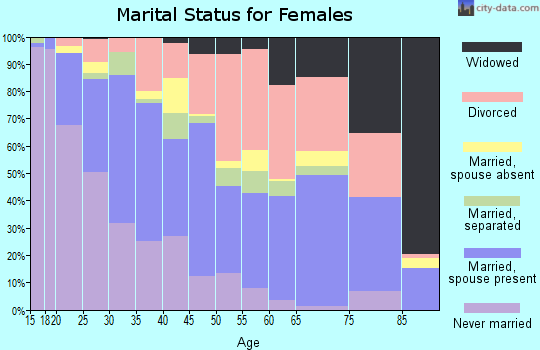 Zip code 89502 marital status for females