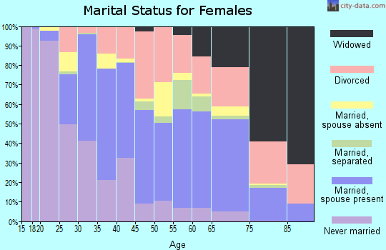 Zip code 89503 marital status for females