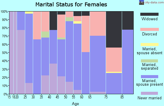 Zip code 89705 marital status for females