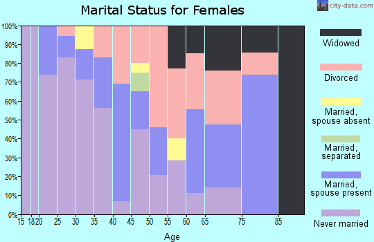 Zip code 89832 marital status for females