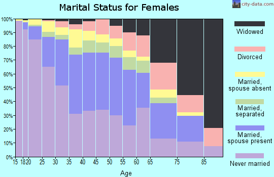 Zip code 90002 marital status for females