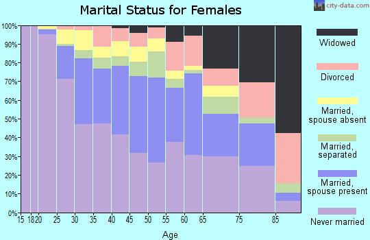 Zip code 90007 marital status for females