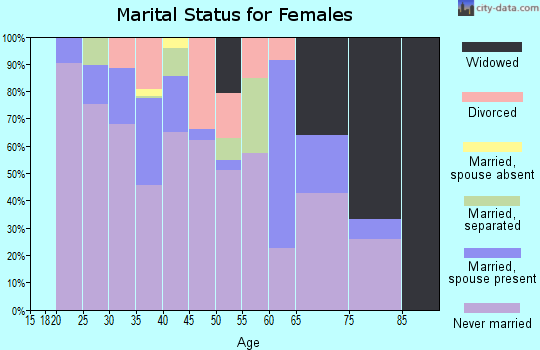 Zip code 90014 marital status for females